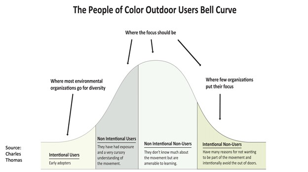 DEI_Panel_Article_outdoor_users_bell_curve