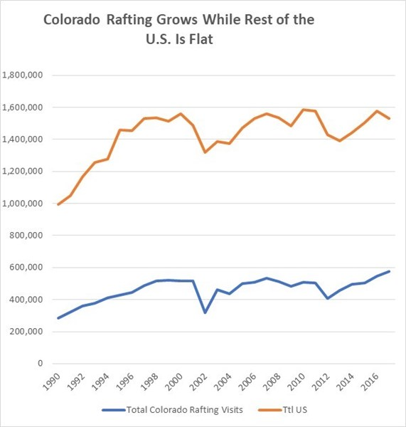 chart of colorado rafting growth