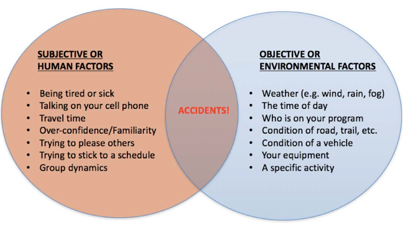 emergency response: how accidents occur
