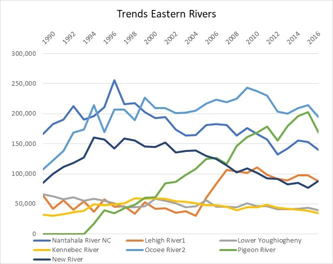 chart of river trends in the Eastern United States